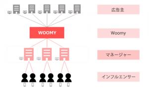 woomy2