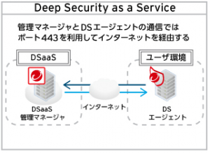 deepsecurity%ef%bc%93