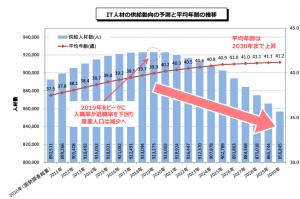 IT人材の供給動向の予測(出典:商務情報政策局)