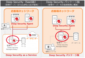 Deepsecurity