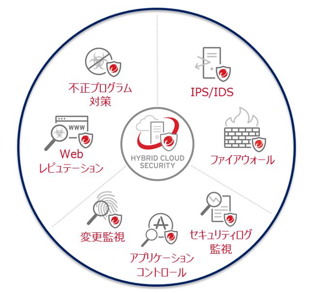 サーバーセキュリティに必要な7つのセキュリティ機能