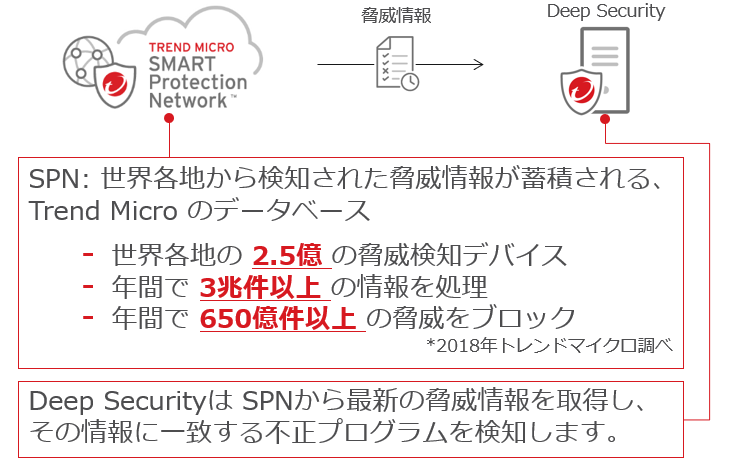 Smart Protection Network(SPN)の説明画像
