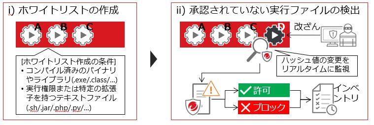 アプリケーションコントロールの説明画像