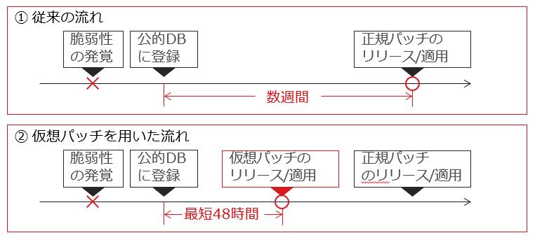従来の流れと仮想パッチ技術を用いた流れの説明画像