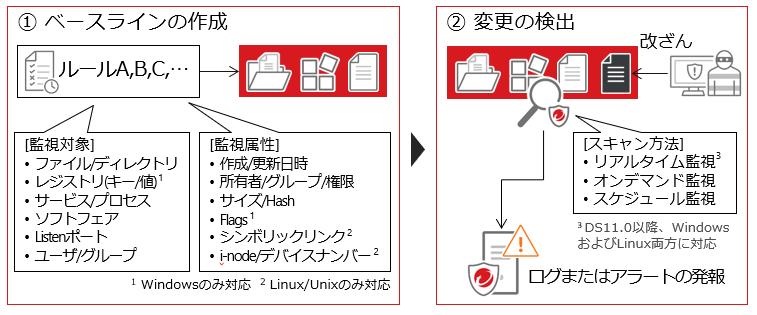 システム上の変更監視の説明画像