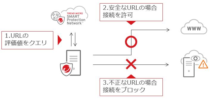 Webレピュテーション機能の説明画像