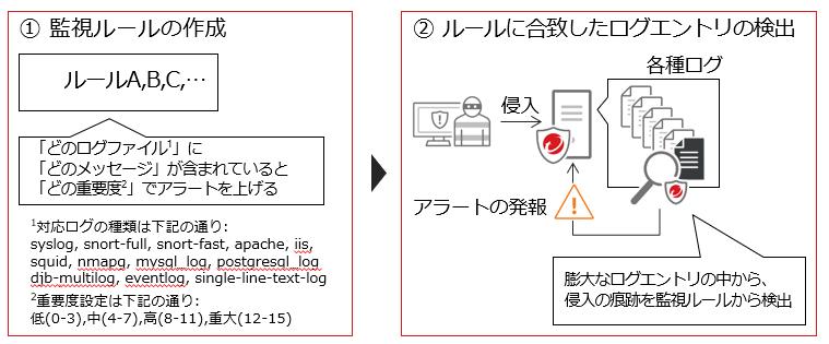 セキュリティログ監視の説明画像