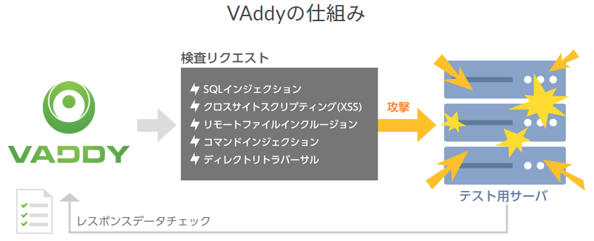 VAddyの仕組みの説明画像