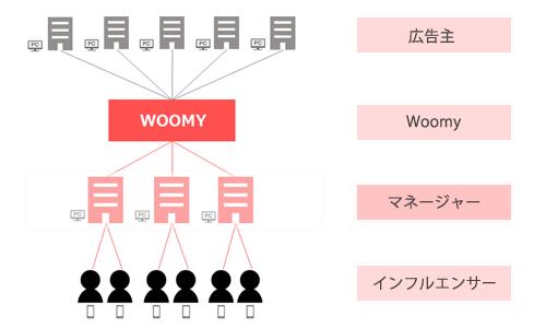 Woomyサービスイメージ